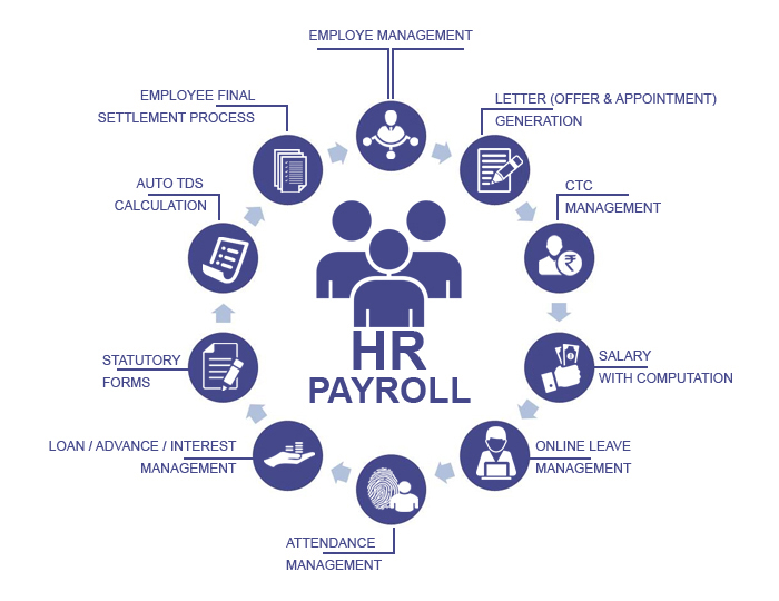 Pharma Hr Payroll