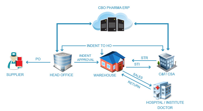 Pharma Distribution Automation Software System